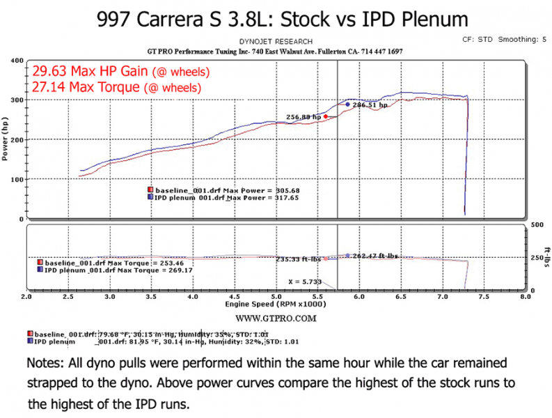 IPD Competition Intake Plenum (997.1 Carrera) - Flat 6 Motorsports - Porsche Aftermarket Specialists