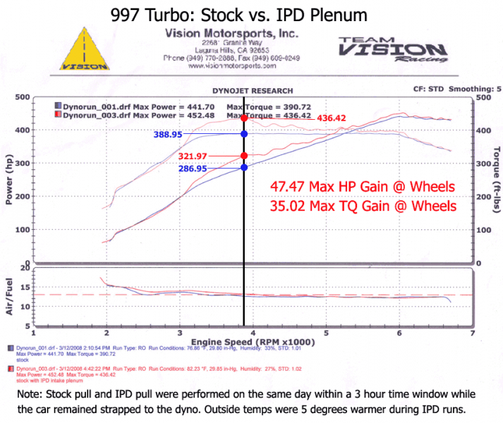 IPD Competition Intake Plenum (997.1 Turbo) - Flat 6 Motorsports - Porsche Aftermarket Specialists