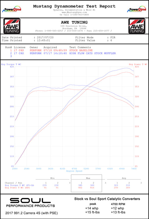 Soul Performance Products - Sport Catalytic Converters (991.2 Carrera w/PSE) - Flat 6 Motorsports - Porsche Aftermarket Specialists