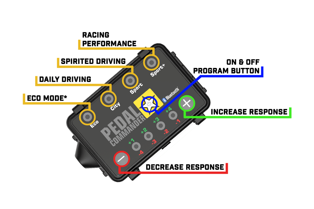 Pedal Commander - Bluetooth Throttle Response Controller (Macan)
