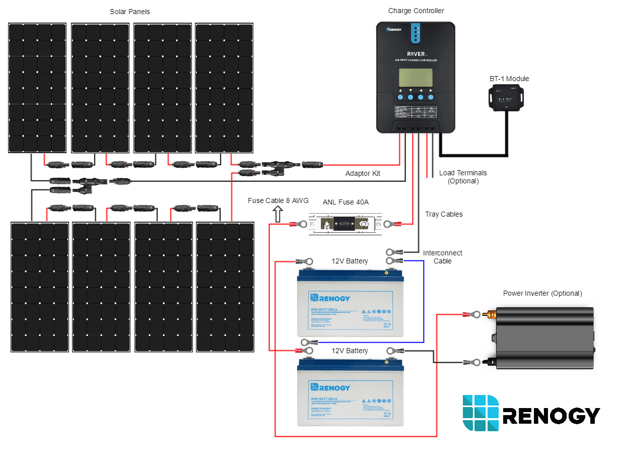 800w Solar Premium Kit From Renogy 12v Solartech Direct Wiring Diagram Batteries New 800 Watt 24 Volt