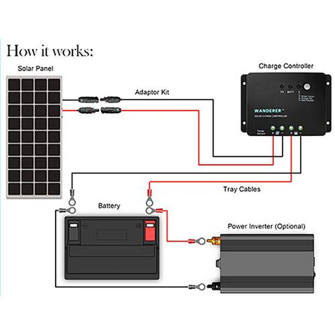 Image of Renogy 100 Watt 12 Volt Solar Starter Kit