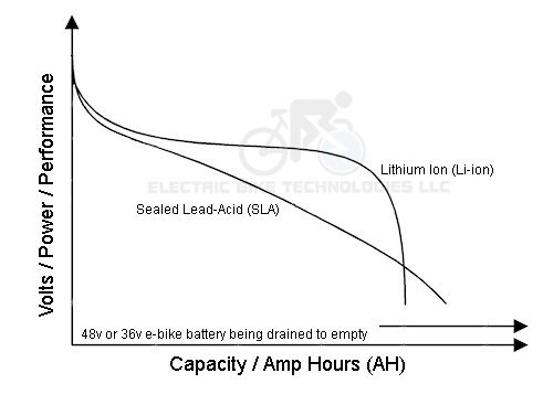 E-BikeKit battery discharge chart