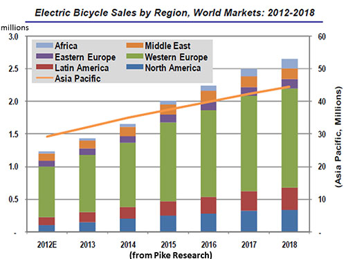 Electric Bike Projections from Pike Research