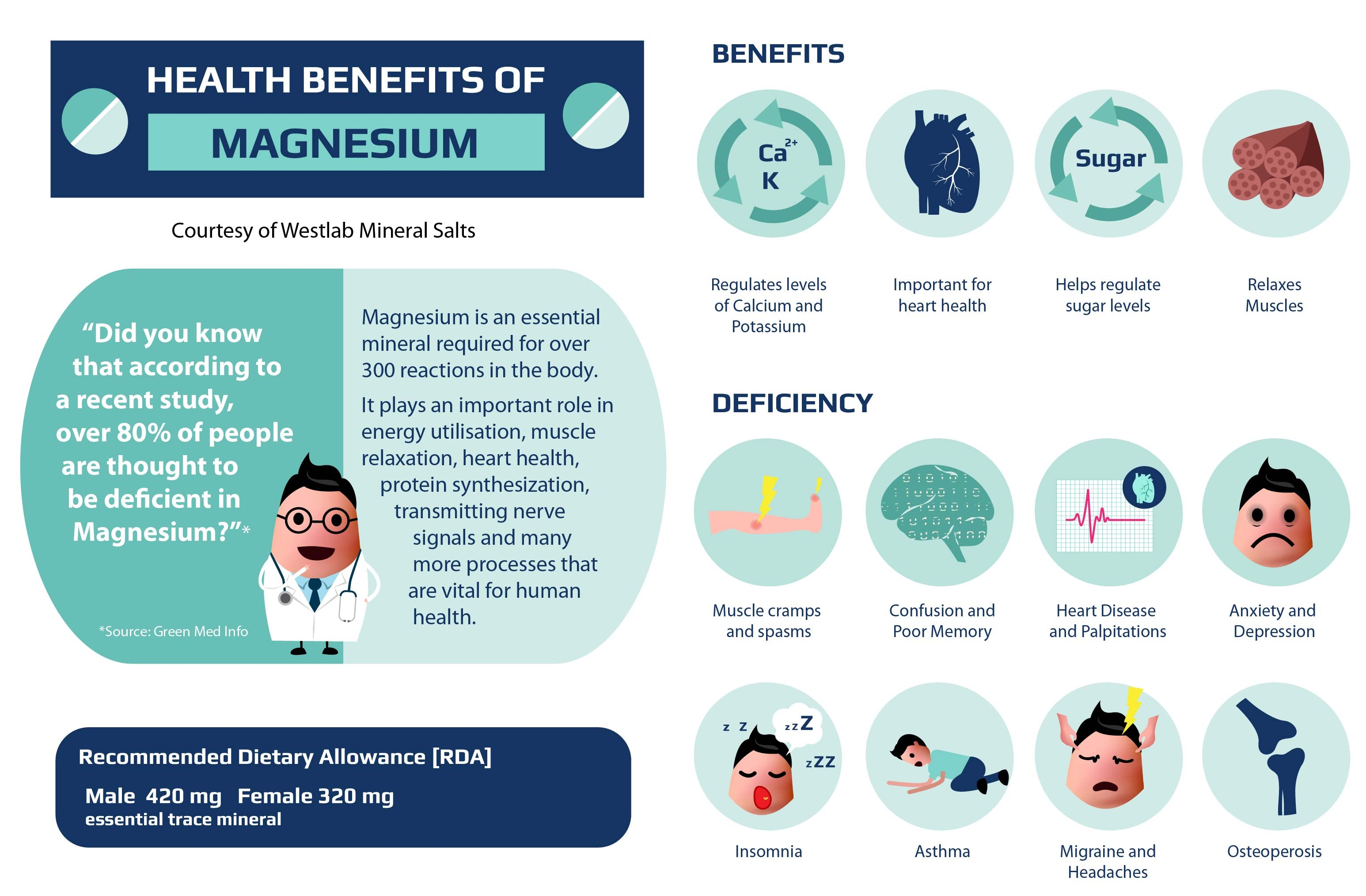 Magnesium health benefits