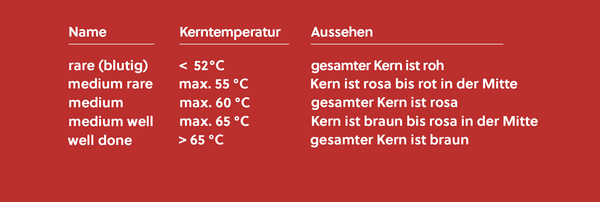 23 Awesome Kerntemperatur Tabelle Bilder