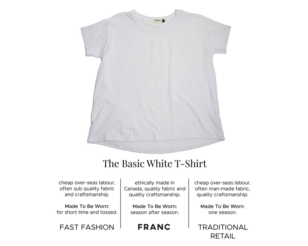 How Franc Stacks Up To Other Retailers