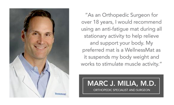 """As an Orthopedic Surgeon for over 18 years, I would recommend using an anti-fatigue mat during all stationary activity to help relieve and support your body. My preferred mat is a WellnessMat as it suspends my body weight and works to stimulate muscle activity."" – Marc J. Milia, MD, Orthopedic Specialist and Surgeon"