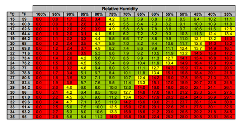 Vapor-pressure-deficit-vpd-chart-temperature-humidity