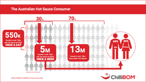 2020 ChilliBOM Hot Sauce Survey Who is The Australian Hot Sauce Fanatic