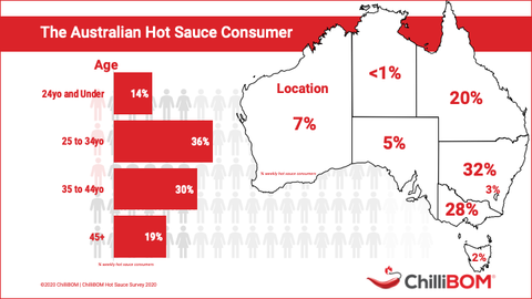 Australian Hot Sauce Survey 2018 Results ChilliBOM Hot Sauce Club Australia Who is age