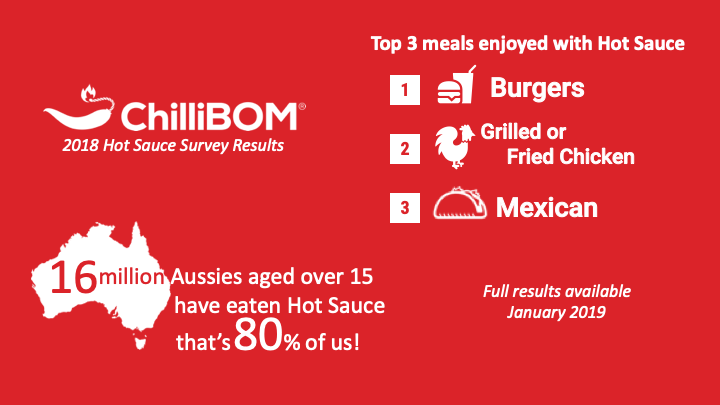2018 Hot Sauce Survey Preliminary data