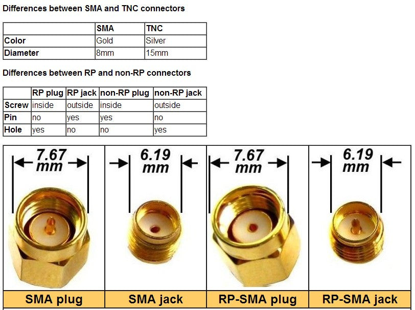 SMA Male to RP-SMA Female Adapter