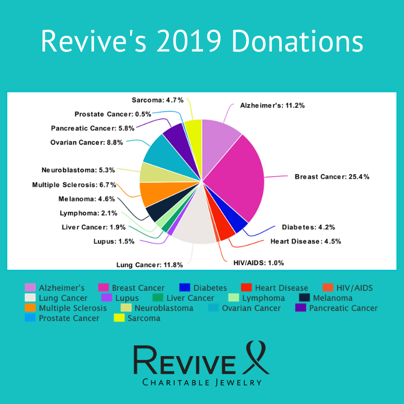 revive's 2019 donations pie chart