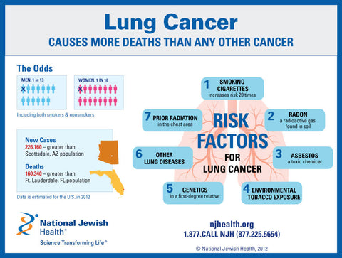 Lung Cancer Infographic from https://www.nationaljewish.org/NJH/media/img/stock/img-stock-lung-infographic.JPG