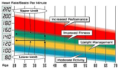 Target Heartrate Zone - FitnessMart division of Country ...