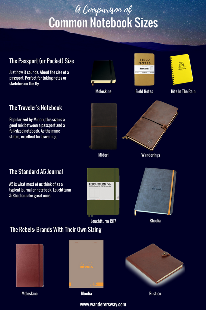 comparison of common notebook and journal sizes