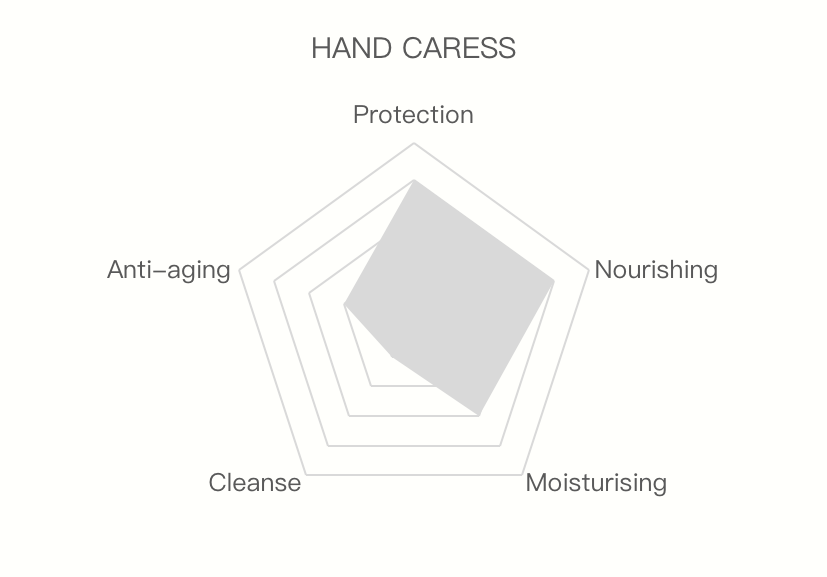 Hand Caress protection nourishing moisturising