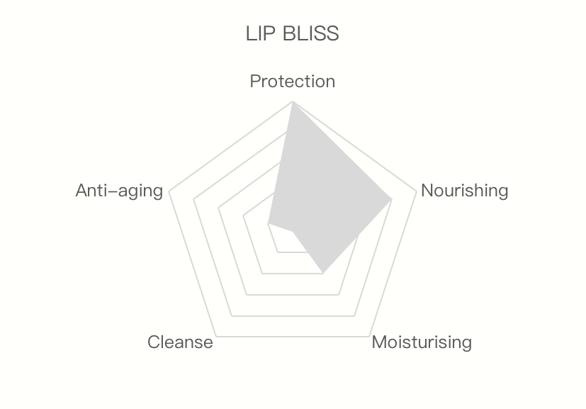 Lip Bliss protection nourishing