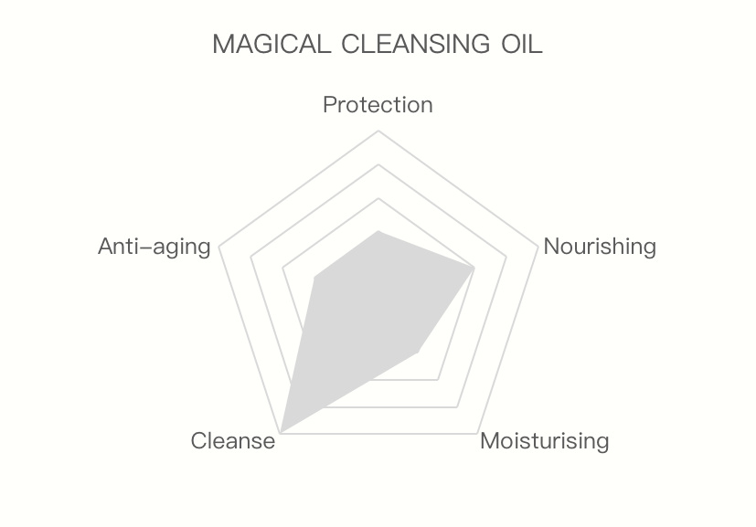 Magical Cleansing Oil cleanse moisturising