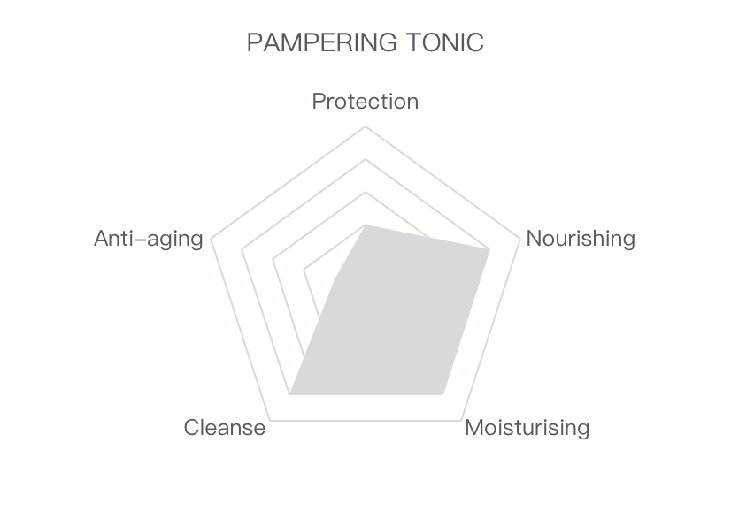 Pampering Tonic cleanse nourishing moisturising