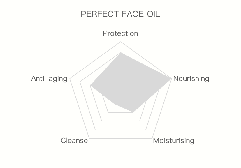 Perfect face oil nourishing protection