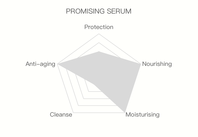 Promising serum moisturising nourishing anti-aging
