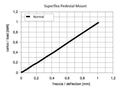 0.2 - 1kg Superflex Lightweight Pedestal Mount