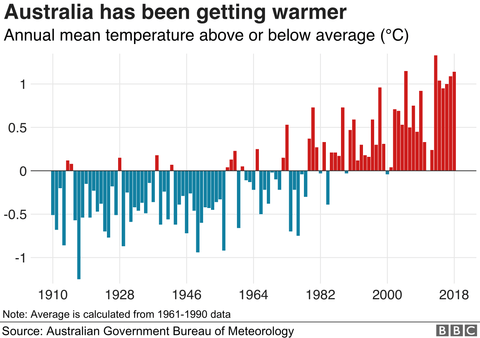 australia temperature throughout the years