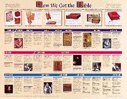 Chart-How We Got The Bible (Laminated)