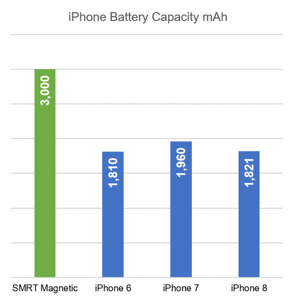 iPhone Battery Capacity Chart - iPhone 6, iPhone 6s, iPhone 7, iPhone 8