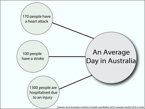 Average Day in Australia for Health