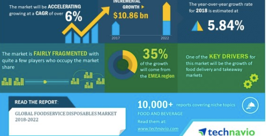 Global Foodservice Disposables Market 2018-2022 | Introduction of New Products to Drive Growth | Technavio