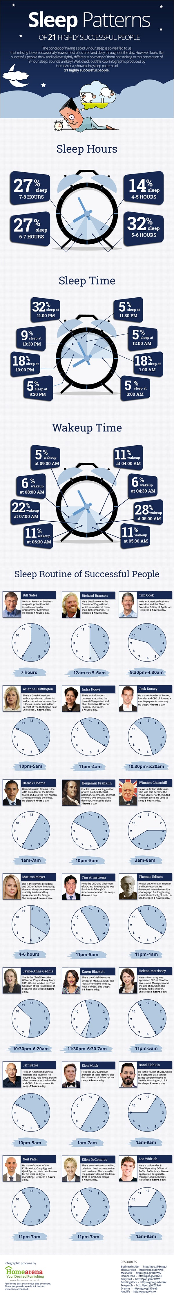 Sleep Patterns of Successful People Infographic