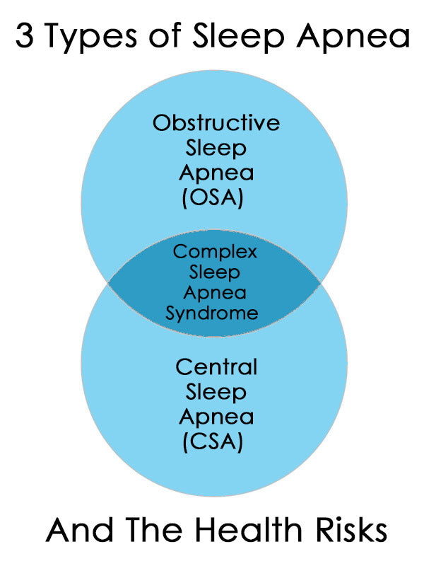 3 Types of Sleep Apnea and Risk Factors