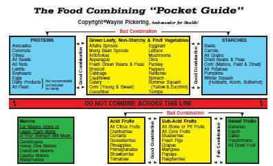 Food Combining Pocket Guide