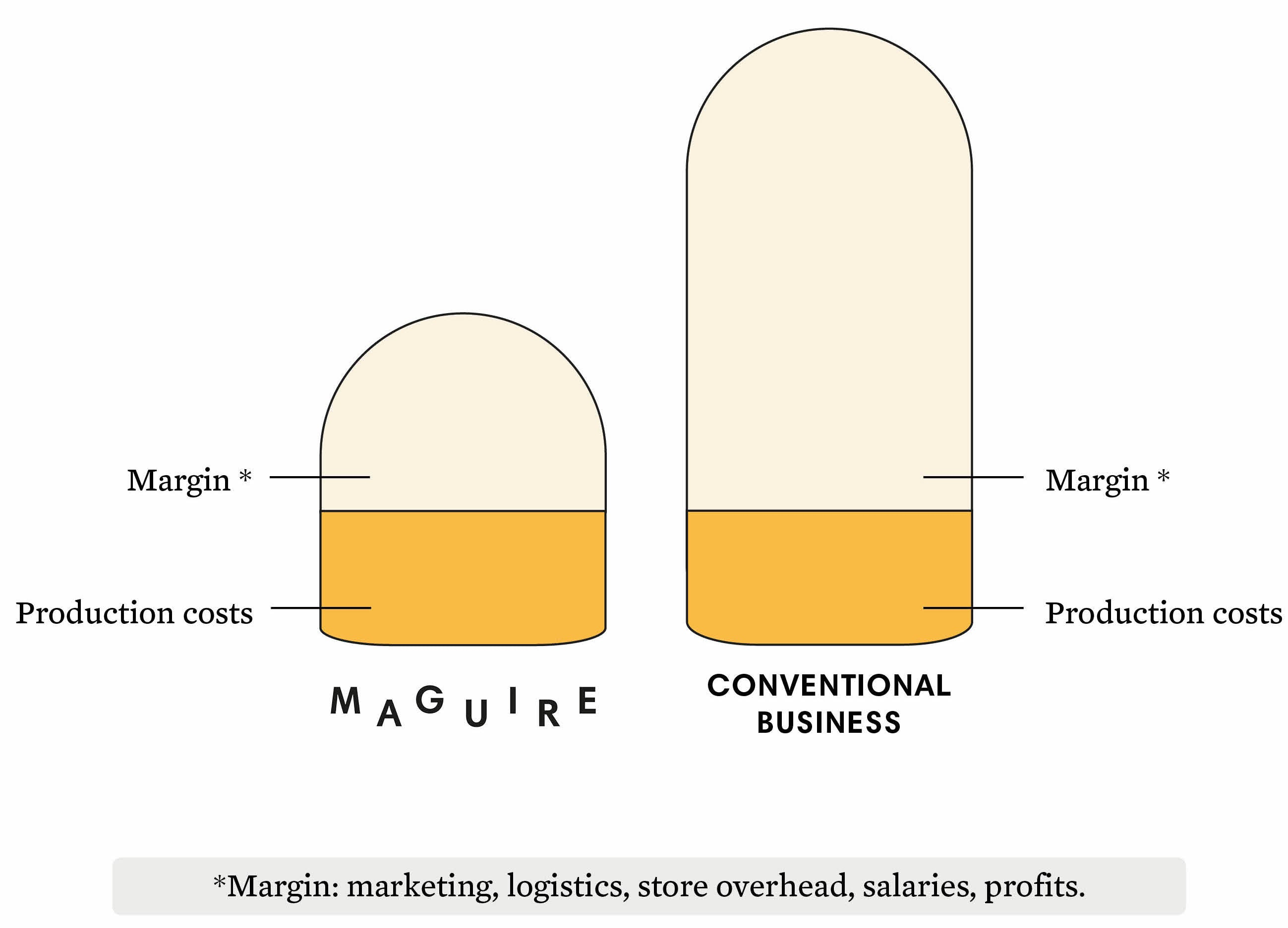Maguire-BusinessModel