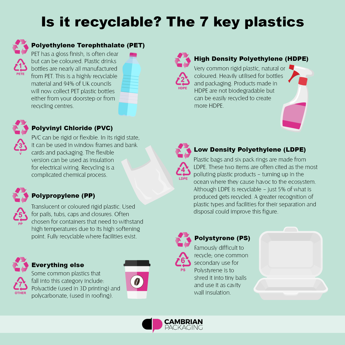 Recycling – Cambrian Packaging