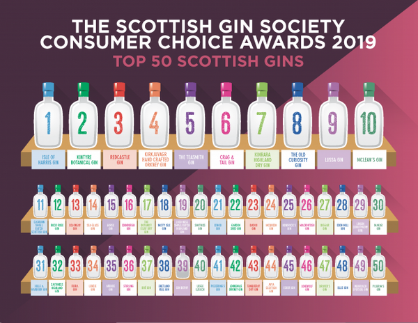 Scottish Gin Society - The Teasmith