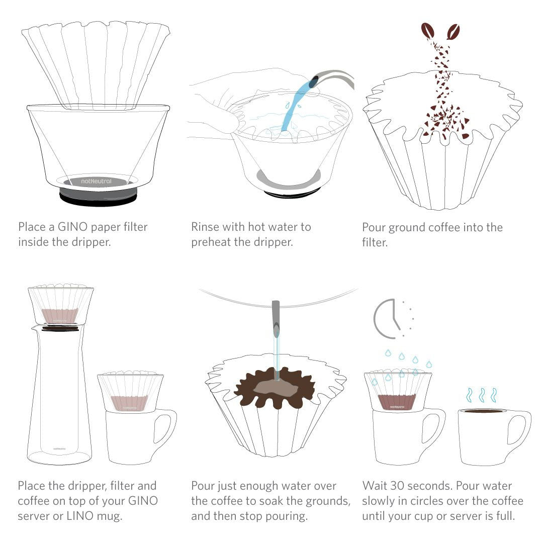 infographic for GINO pour-over collection