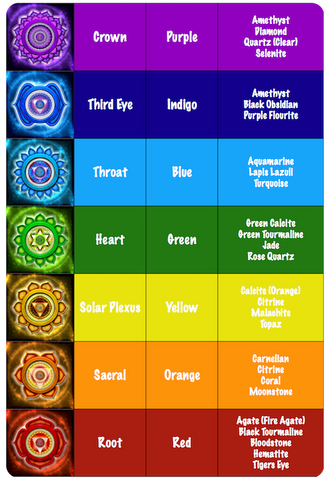 7 chakras gemstones and meanings