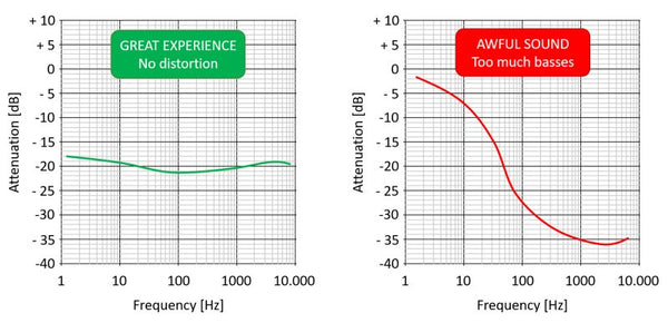 Earplugs for clubs: attenuation curve