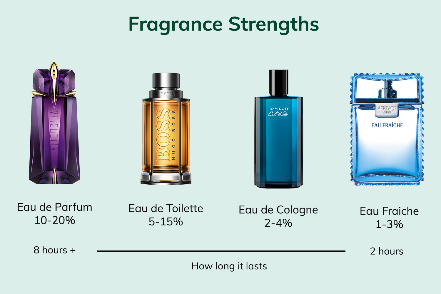 A Beginner's Guide To Perfume Types