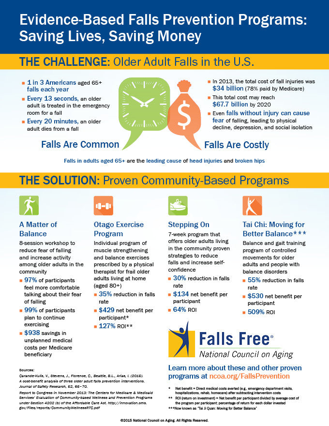 Falls Prevention Programs: Saving Lives, Saving Money Infographic