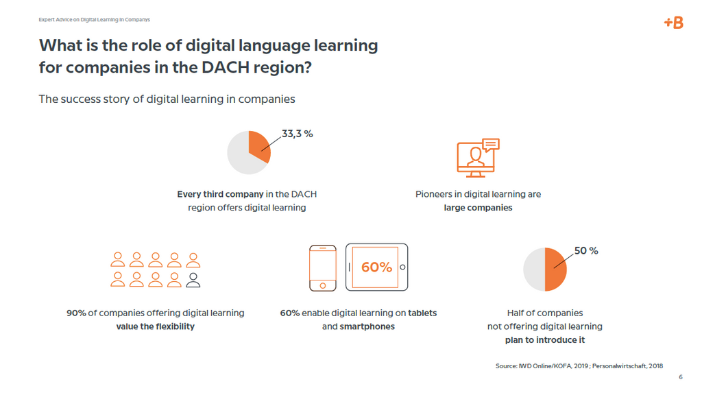 Infographic_Babbel for Business_Digital Language Learning in the DACH market