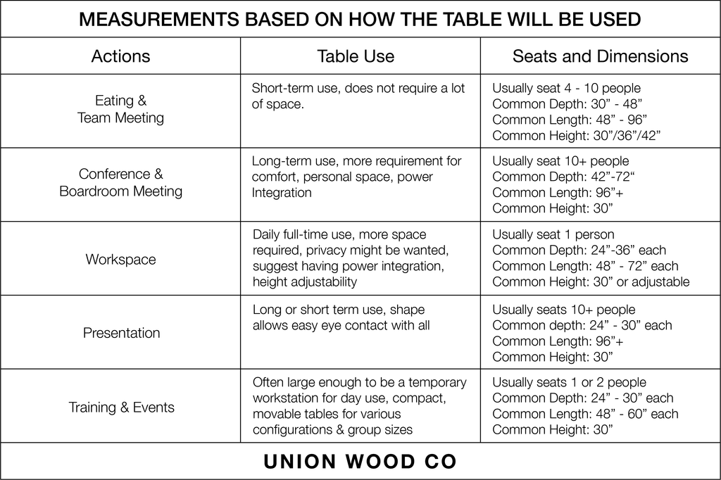 table measurments based on use