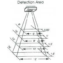 TX 1000 A detection zone