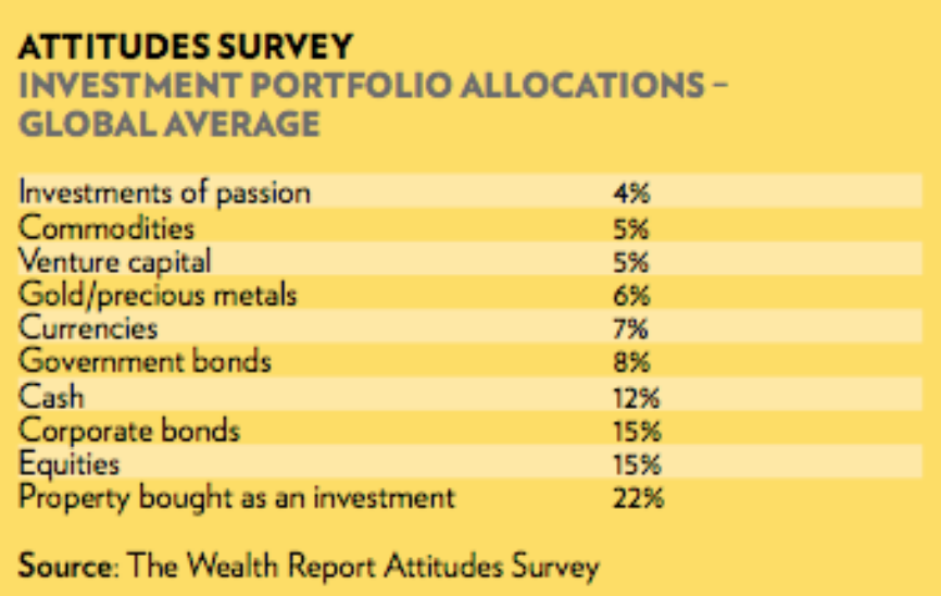 Portfolio allocation, global average