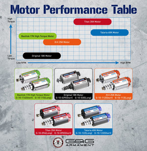 G&G Long Type Motor - High Torque - Titan 35K