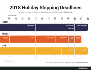 All About Guaranteed 2018 Holiday Shipping